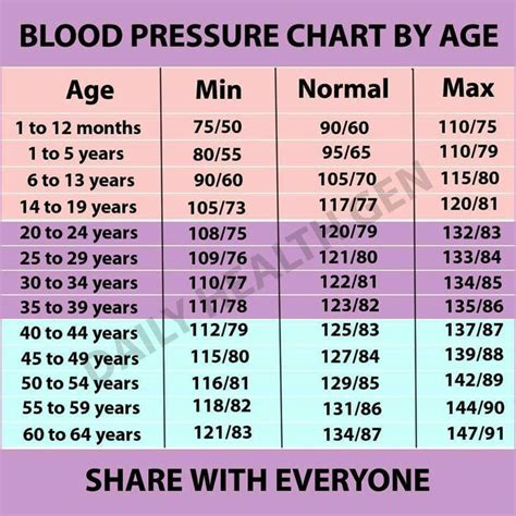 25 best ideas about blood pressure on hypertension blood pressure high blood