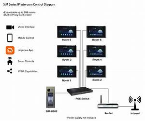 Ip Intercom System For Apartments   Mdus   Commercial