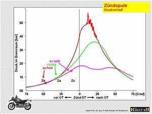 Leistung Eines Motors Berechnen : leistung und z ndzeitpunkt ~ Themetempest.com Abrechnung