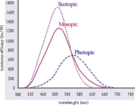 What Is Induction Lamp by Consider Photopic Scotopic Mesopic Vision Before Lumen