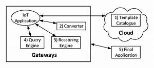 Semantic Engine In Mobile Device Based Architecture