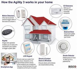 House  U0026 Intruder Alarms