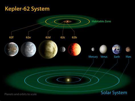 Habitable Worlds New Kepler Planetary Systems Images
