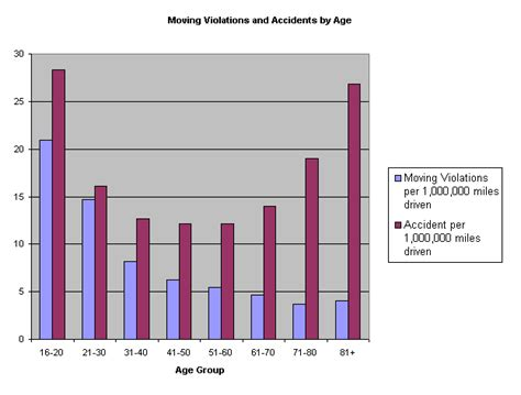 Car Accidents Caused By Elderly Drivers