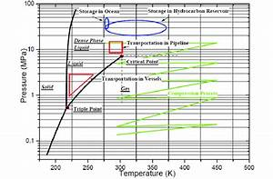 Co2 Phase Diagram And Application To Transportation And