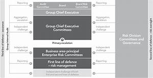 Lloyds Banking Group S Risk Governance Structure Applies