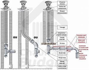 Tubage Exterieur Cheminée Inox : tubage cheminee bricolage sur enperdresonlapin ~ Edinachiropracticcenter.com Idées de Décoration