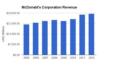 mcdonalds appealing