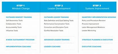 Arbinger Process Mindset Outward Change Training Development