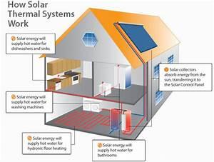 Solar Thermal  U2013 Smart