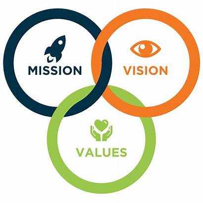 Mission Vision Values Graphic Business