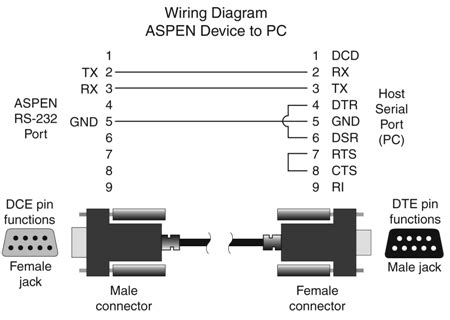 Cable Wiring Diagrams