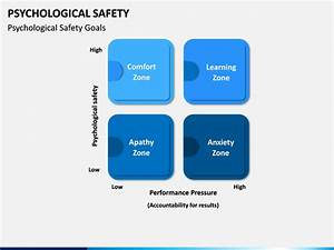 Psychological Safety Powerpoint Template