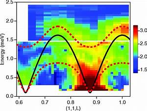 Neutron Scattering Intensity Of The Magnetic Excitations