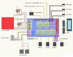 Ramps 1 4 Board For Reprap 3d Printer   Makeralot  Maker