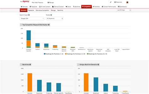 seo analysis seo analytics and reporting software gshift products