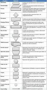 Materias  Simbolos De Diagramas De Flujo