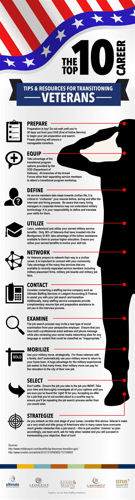 military infographic veterans transitioning jobs tips veteran career resources army job navy rothstaffing retirement careers transition resume infographics civilian personnel