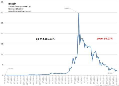 This is the year that bitcoin began its real climb. Bitcoin: Cycles 2010-2019 | NEW LOW OBSERVER