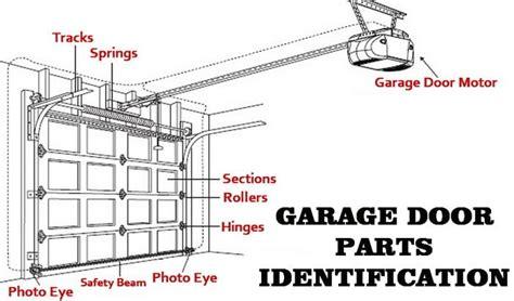 Garage Door Will Not Open How Fix Stopped