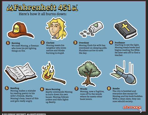 Granger In Fahrenheit 451