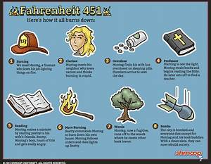 Fahrenheit 451 - Speculative Fiction