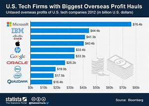Chart: Tech Firms with Biggest Overseas Profit Hauls ...