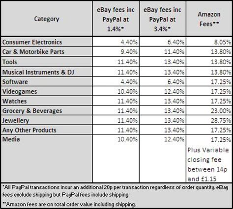 Comparison: eBay vs Amazon seller fees - Tamebay