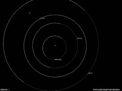 Sun Earth Orbit Does Planets Orbits Move