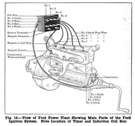 1929 Chevy Wiring Diagram Automotive by Henry Ford S Genius Model T Engine