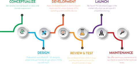 Mobile Apps Development Software by App Development Globalsitesolution
