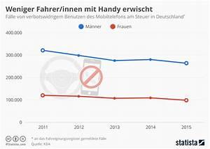 Euro 6 Steuer Berechnen : handy verbot am steuer verst e in 1 jahr grafik itopnews ~ Themetempest.com Abrechnung