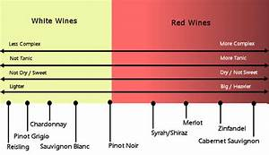 wine grape varieties chart