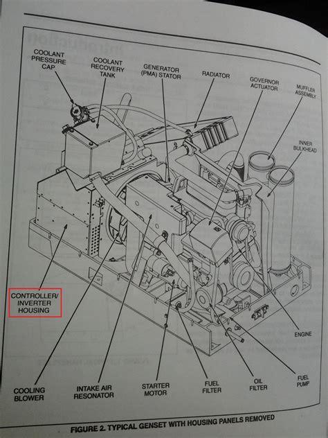 generator bogs   ac  electrical fmca rv