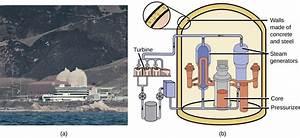 Transmutation And Nuclear Energy
