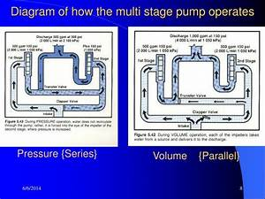 Ppt - Fire Pump Theory Powerpoint Presentation
