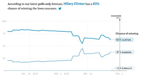 Bernie Is Predicted A 63%likely Loss In Iowa Pollonly