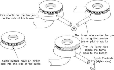 whirlpool filter gas stove cooktop repair manual chapter 5