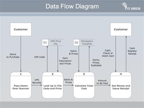 Pyramid Diagram  Process Flowchart  Pyramid Diagram