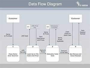 Data Flow Diagram Symbols  Dfd Library