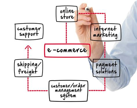 E Marketing Company by How To Start An Shop Or An Business Ecorner