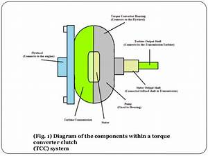 Enhancing The Efficiency Of A Torque Converter Clutch  Tcc