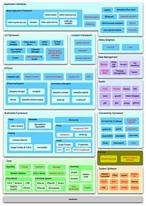 Documentation  Maemo 5 Developer Guide  Architecture  Top