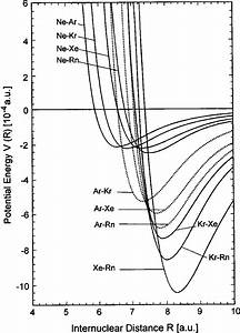 Potential Energy Curves Of Ne