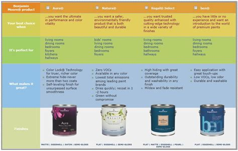 interior paint comparison chart choosing the right paint interior decorator new jersey