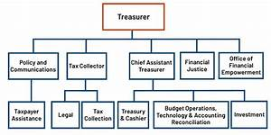 San Francisco Department Of Public Health Organizational Chart Annual Report Fiscal Year 2018 19 Treasurer Tax