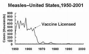 """""""Vaccines didn't save us"""" (a.k.a. """"vaccines don't work ..."""