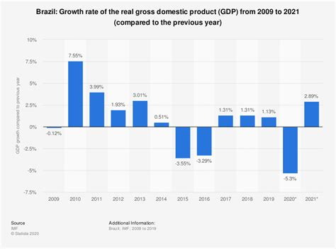 brazil gross domestic product gdp growth rate
