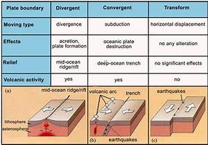 The Lithosphere And The Soil As Power Equipment And Hazard
