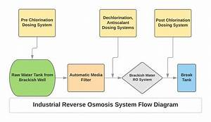 Industrial Brackish Water Reverse Osmosis Bwro Systems